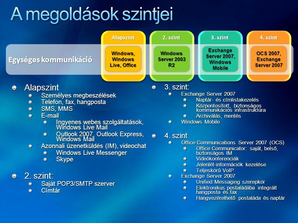 AlapszintAlapszint 2. szint 3. szint 4. szint Egységes kommunikáció Windows, Windows Live, Office Windows Server 2003 R2 Exchange Server 2007, Windows