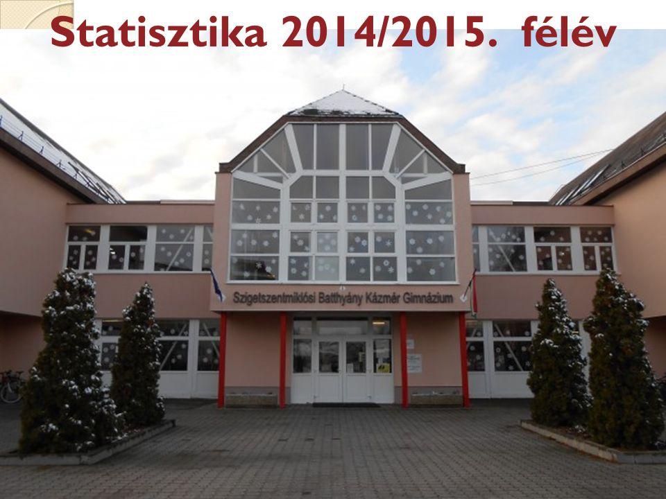 Statisztika 2014/2015. félév