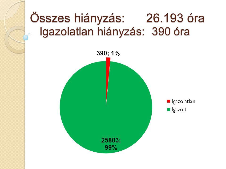 Összes hiányzás: 26.193 óra Igazolatlan hiányzás:390 óra