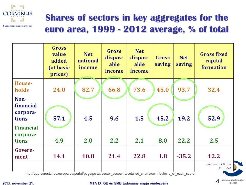 2013. november 21.MTA IX. GB és GMB tudomány napja rendezvény 4 Shares of sectors in key aggregates for the euro area, 1999 - 2012 average, % of total