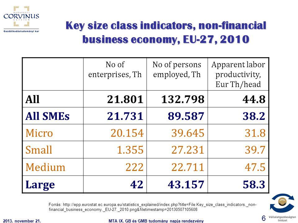 2013. november 21.MTA IX. GB és GMB tudomány napja rendezvény 6 Key size class indicators, non-financial business economy, EU-27, 2010 No of enterpris