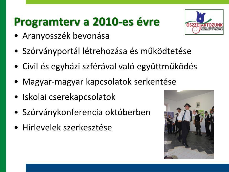 Programterv a 2010-es évre Aranyosszék bevonása Szórványportál létrehozása és működtetése Civil és egyházi szférával való együttműködés Magyar-magyar kapcsolatok serkentése Iskolai cserekapcsolatok Szórványkonferencia októberben Hírlevelek szerkesztése