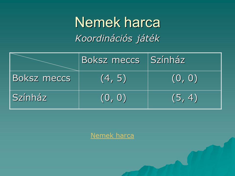 Nemek harca Koordinációs játék Boksz meccs Színház (4, 5) (0, 0) Színház (5, 4) Nemek harca