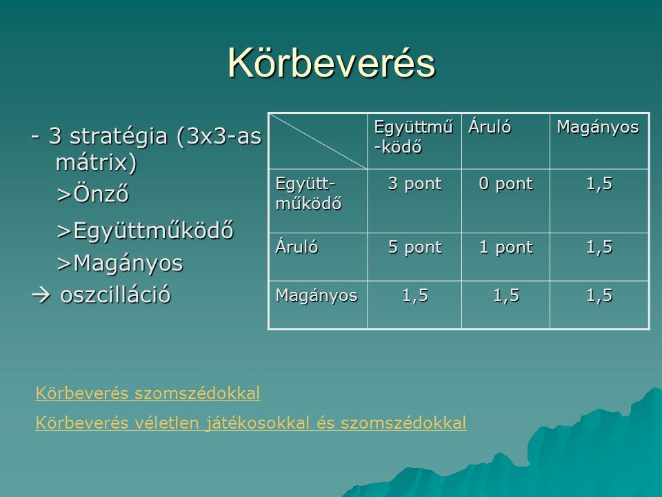 Körbeverés - 3 stratégia (3x3-as mátrix) >Önző>Együttműködő>Magányos  oszcilláció Körbeverés szomszédokkal Körbeverés véletlen játékosokkal és szomszédokkal Együttmű -ködő ÁrulóMagányos Együtt- működő 3 pont 0 pont 1,5 Áruló 5 pont 1 pont 1,5 Magányos1,51,51,5
