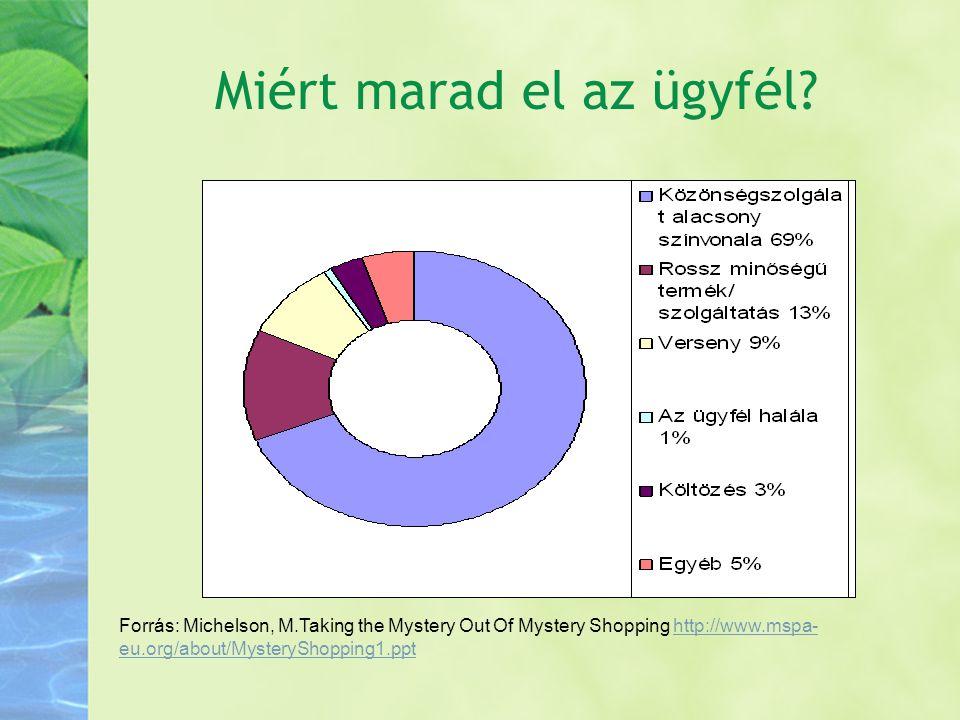 Miért marad el az ügyfél? Forrás: Michelson, M.Taking the Mystery Out Of Mystery Shopping http://www.mspa- eu.org/about/MysteryShopping1.ppthttp://www