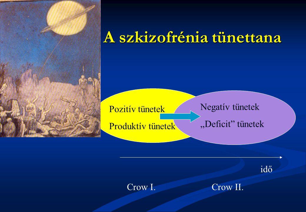 """A szkizofrénia tünettana Crow I.Crow II. Pozitív tünetek Produktív tünetek Negatív tünetek """"Deficit"""" tünetek idő"""