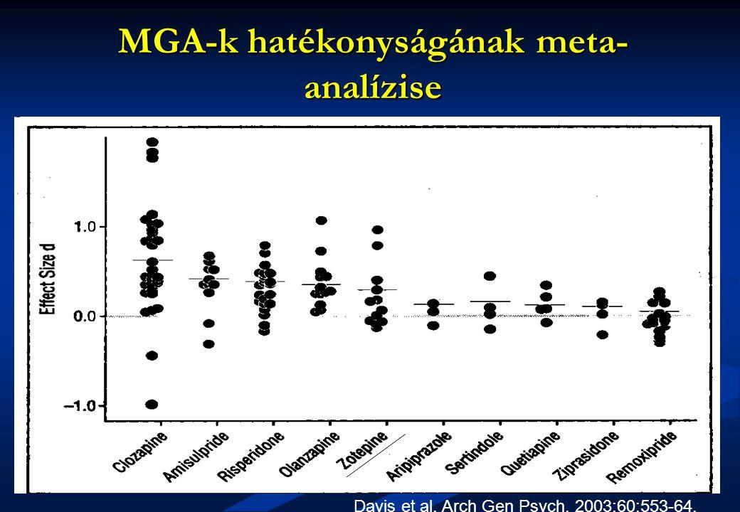 MGA-k hatékonyságának meta- analízise Davis et al, Arch Gen Psych, 2003:60:553-64.