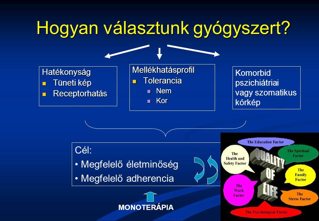 Hogyan választunk gyógyszert? Hatékonyság Tüneti kép Tüneti kép Receptorhatás Receptorhatás Mellékhatásprofil Tolerancia Nem Kor Cél: Megfelelő életmi