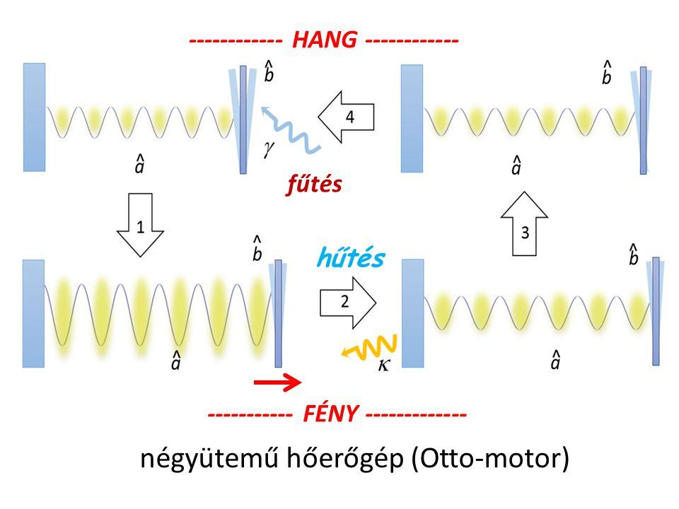 négyütemű hőerőgép (Otto-motor) ------------ HANG ------------ ----------- FÉNY ------------- hűtés fűtés