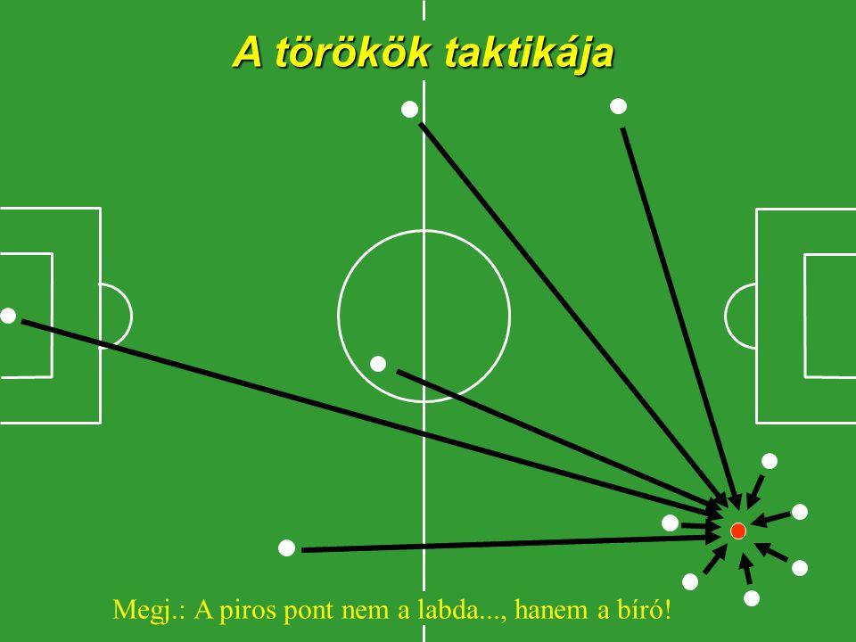A magyarok taktikája Otthon maradni, és nézni a többieket a TV-ben!…...