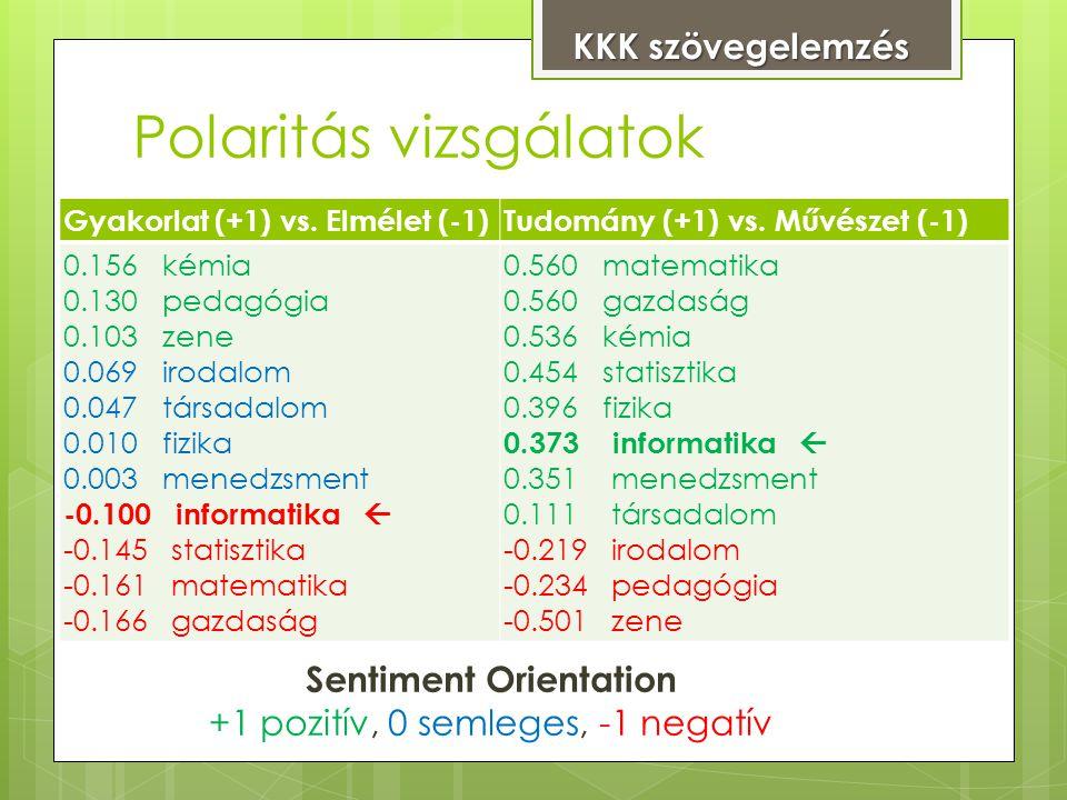 Polaritás vizsgálatok Sentiment Orientation +1 pozitív, 0 semleges, -1 negatív Gyakorlat (+1) vs.