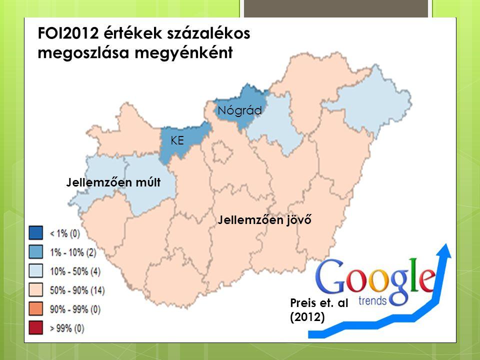 KE Nógrád Jellemzően jövő FOI2012 értékek százalékos megoszlása megyénként Jellemzően múlt Preis et.