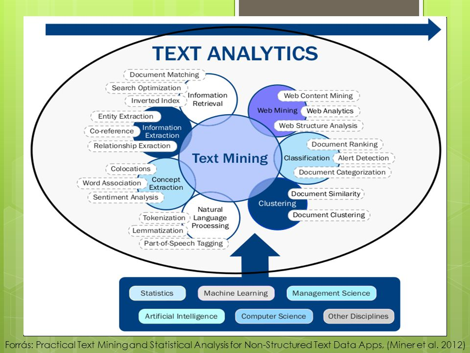 Forrás: Practical Text Mining and Statistical Analysis for Non-Structured Text Data Apps, (Miner et al.