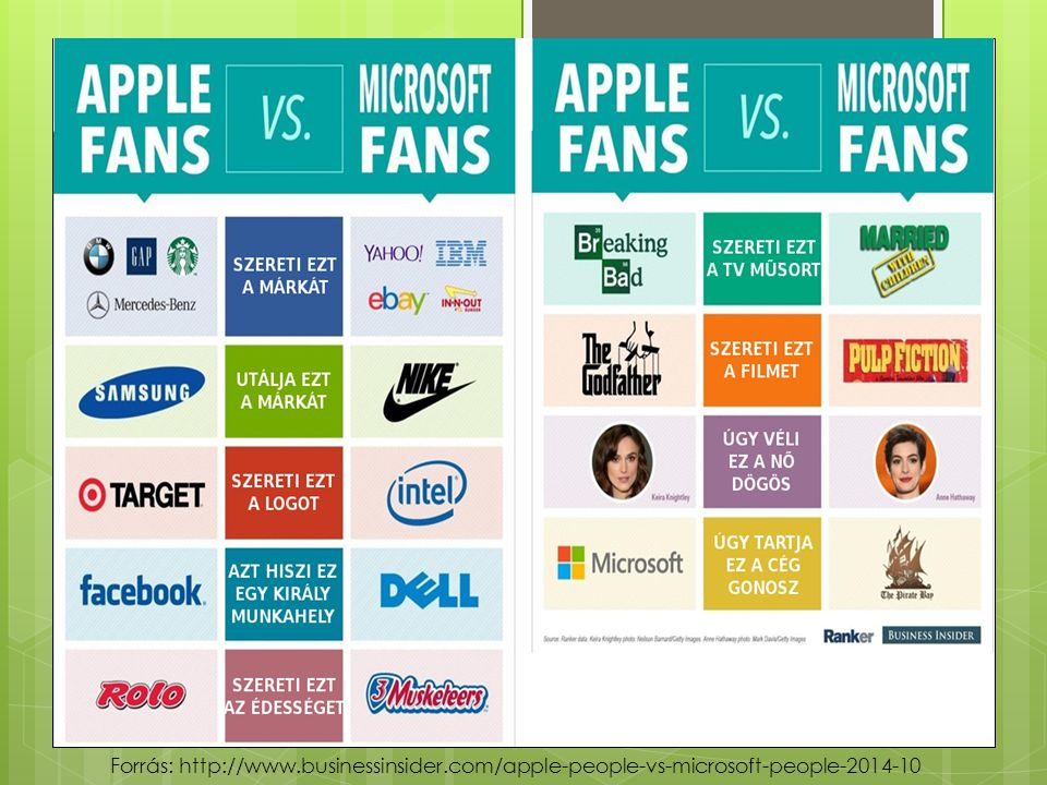 Forrás: http://www.businessinsider.com/apple-people-vs-microsoft-people-2014-10
