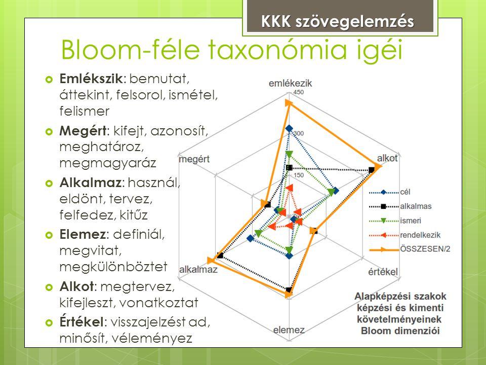  Emlékszik : bemutat, áttekint, felsorol, ismétel, felismer  Megért : kifejt, azonosít, meghatároz, megmagyaráz  Alkalmaz : használ, eldönt, tervez, felfedez, kitűz  Elemez : definiál, megvitat, megkülönböztet  Alkot : megtervez, kifejleszt, vonatkoztat  Értékel : visszajelzést ad, minősít, véleményez Bloom-féle taxonómia igéi KKK szövegelemzés KKK szövegelemzés