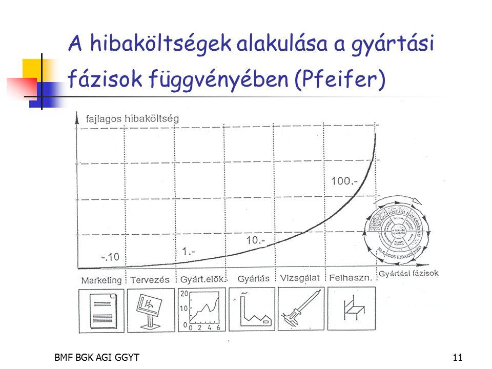BMF BGK AGI GGYT11 A hibaköltségek alakulása a gyártási fázisok függvényében (Pfeifer)