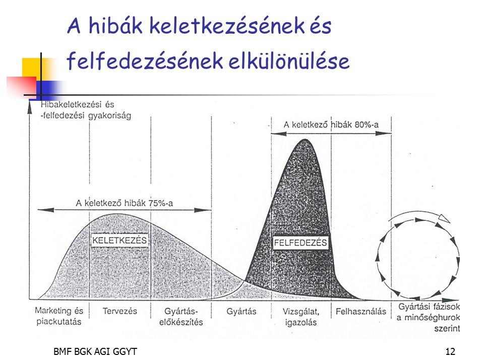 BMF BGK AGI GGYT12 A hibák keletkezésének és felfedezésének elkülönülése