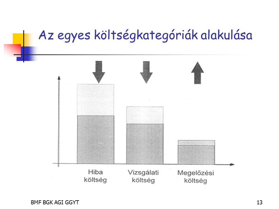 BMF BGK AGI GGYT13 Az egyes költségkategóriák alakulása