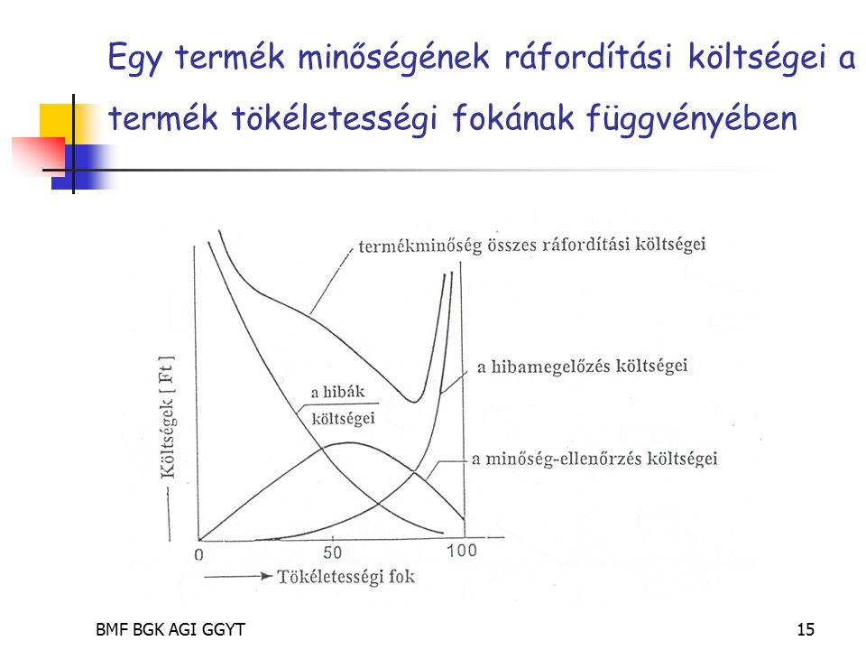 BMF BGK AGI GGYT15 Egy termék minőségének ráfordítási költségei a termék tökéletességi fokának függvényében