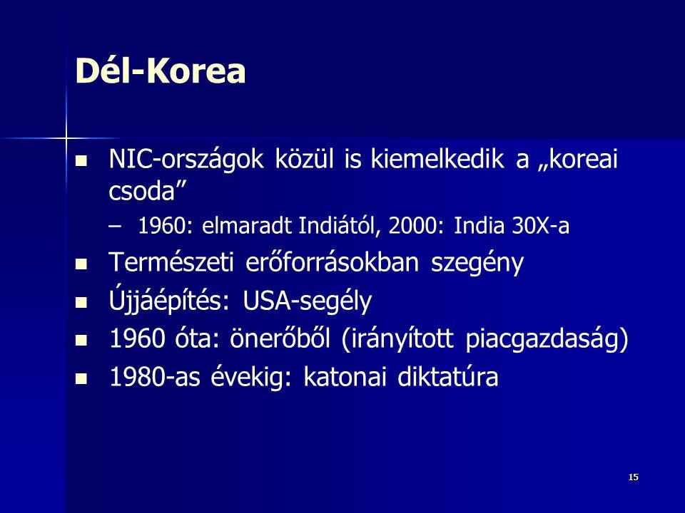 """1515 Dél-Korea NIC-országok közül is kiemelkedik a """"koreai csoda"""" – –1960: elmaradt Indiától, 2000: India 30X-a Természeti erőforrásokban szegény Újjá"""