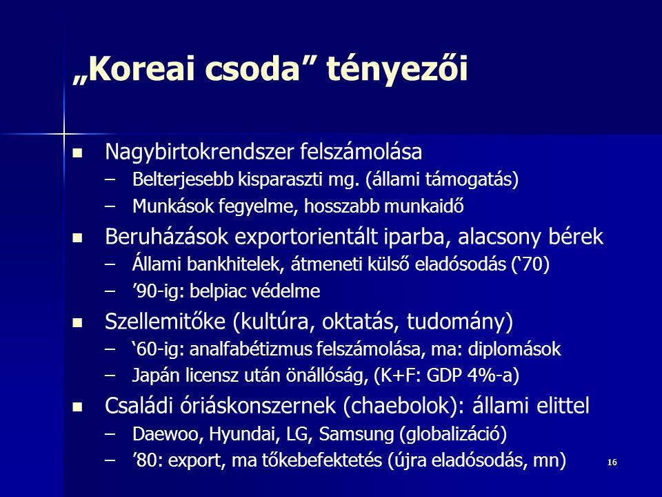 """1616 """"Koreai csoda"""" tényezői Nagybirtokrendszer felszámolása – –Belterjesebb kisparaszti mg. (állami támogatás) – –Munkások fegyelme, hosszabb munkaid"""