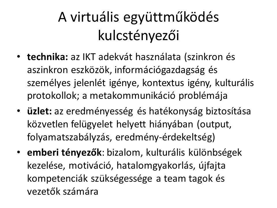 A virtuális együttműködés kulcstényezői technika: az IKT adekvát használata (szinkron és aszinkron eszközök, információgazdagság és személyes jelenlét igénye, kontextus igény, kulturális protokollok; a metakommunikáció problémája üzlet: az eredményesség és hatékonyság biztosítása közvetlen felügyelet helyett hiányában (output, folyamatszabályzás, eredmény-érdekeltség) emberi tényezők: bizalom, kulturális különbségek kezelése, motiváció, hatalomgyakorlás, újfajta kompetenciák szükségessége a team tagok és vezetők számára