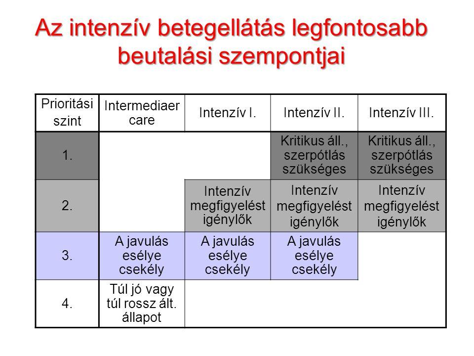 Az intenzív betegellátás legfontosabb minimumfeltételei Minimális Intermediaer care Intenzív I.Intenzív II.Intenzív III.