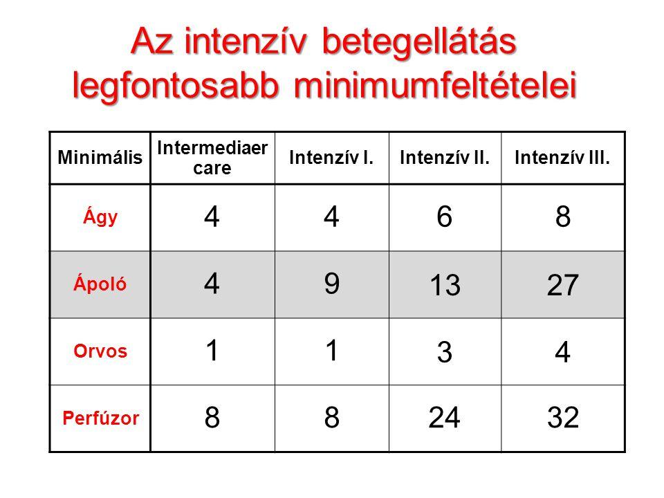 Az intenzív betegellátás ápolói minimumfeltételei Minimális Intermediaer care Intenzív I.