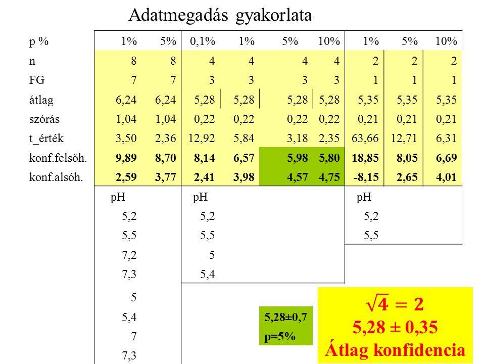 p %1%5%0,1%1%5%10%1%5%10% n884444222 FG773333111 átlag6,24 5,28 5,35 szórás1,04 0,22 0,21 t_érték3,502,3612,925,843,182,3563,6612,716,31 konf.felsőh.9