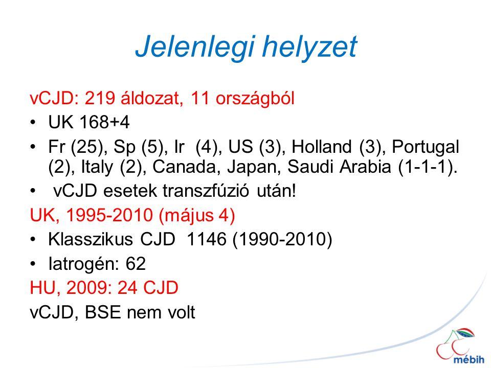 Jelenlegi helyzet vCJD: 219 áldozat, 11 országból UK 168+4 Fr (25), Sp (5), Ir (4), US (3), Holland (3), Portugal (2), Italy (2), Canada, Japan, Saudi