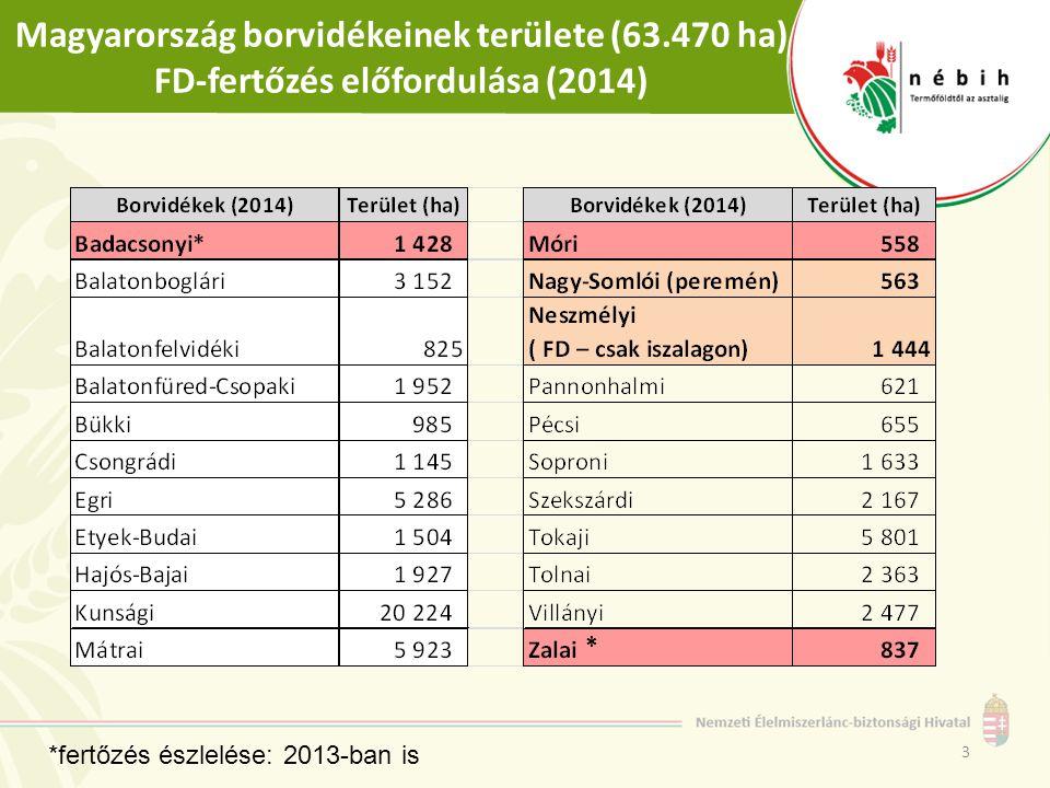 Magyarország borvidékeinek területe (63.470 ha) FD-fertőzés előfordulása (2014) 3 *fertőzés észlelése: 2013-ban is *