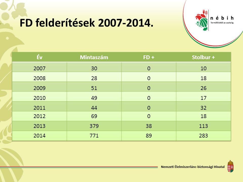 FD felderítések 2007-2014.
