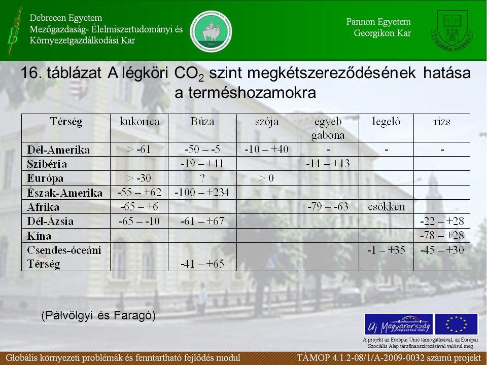 16. táblázat A légköri CO 2 szint megkétszereződésének hatása a terméshozamokra (Pálvölgyi és Faragó)