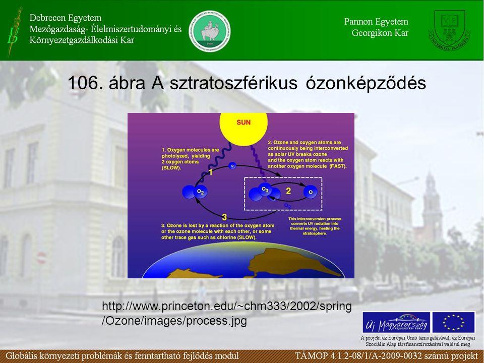 106. ábra A sztratoszférikus ózonképződés http://www.princeton.edu/~chm333/2002/spring /Ozone/images/process.jpg