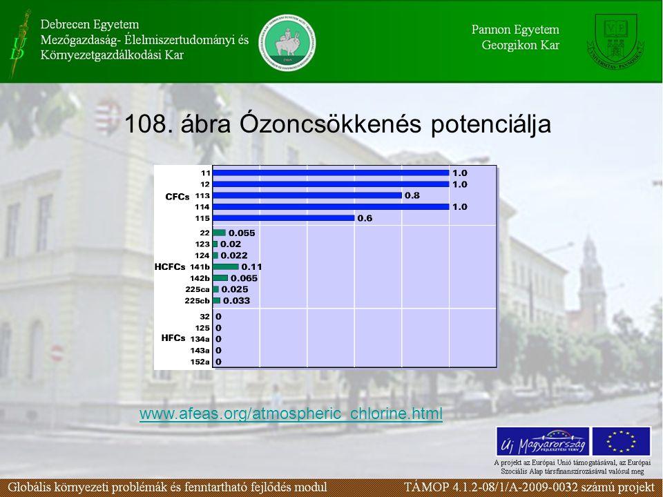 108. ábra Ózoncsökkenés potenciálja www.afeas.org/atmospheric_chlorine.html