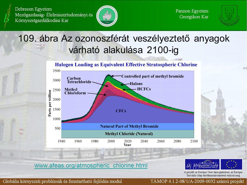 109. ábra Az ozonoszférát veszélyeztető anyagok várható alakulása 2100-ig www.afeas.org/atmospheric_chlorine.html
