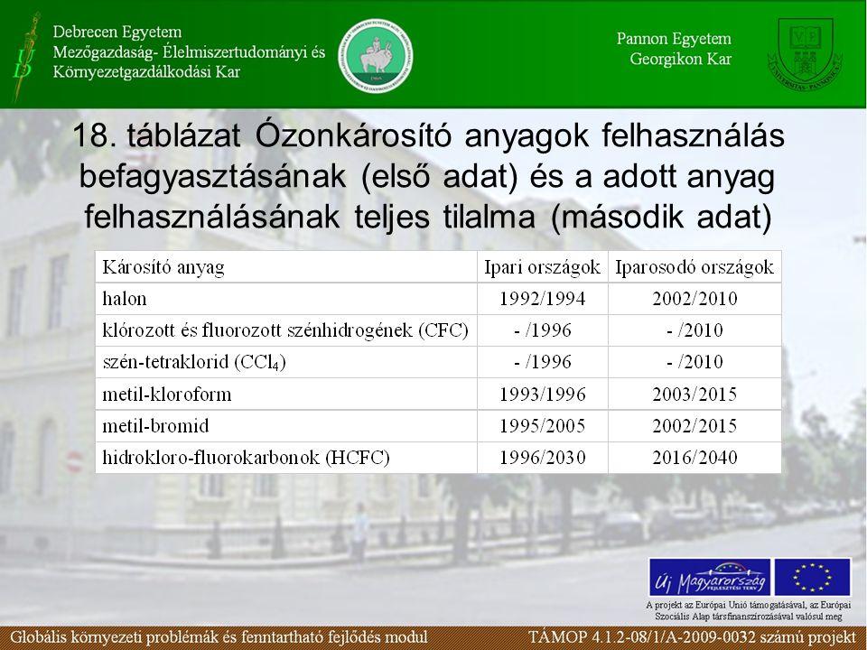 18. táblázat Ózonkárosító anyagok felhasználás befagyasztásának (első adat) és a adott anyag felhasználásának teljes tilalma (második adat)
