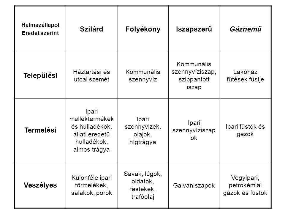 Hulladékfajták jegyzékei 3.