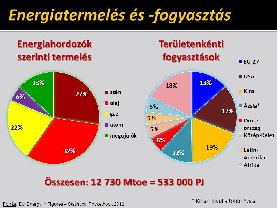 Forrás: EU Energy in Figures – Statistical Pocketbook 2012 Energiahordozók szerinti termelés Területenkéntifogyasztások Összesen: 12 730 Mtoe = 533 000 PJ * Kínán kívül a többi Ázsia
