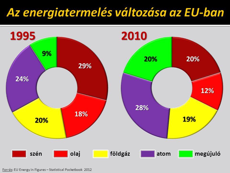 Forrás: EU Energy in Figures – Statistical Pocketbook 2012 19952010 szén olaj földgáz atom megújuló