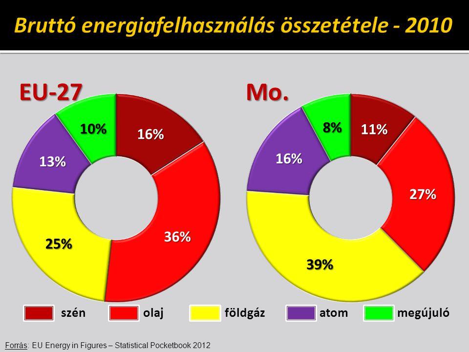 Forrás: EU Energy in Figures – Statistical Pocketbook 2012 EU-27Mo. szén olaj földgáz atom megújuló