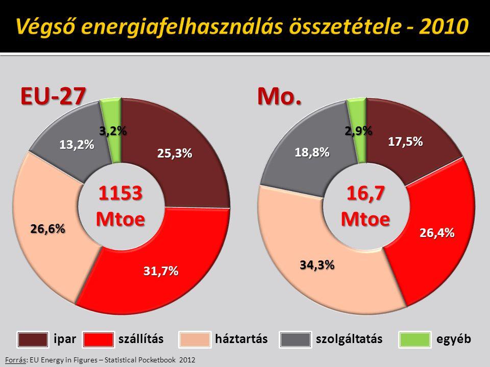 Forrás: EU Energy in Figures – Statistical Pocketbook 2012 1153Mtoe16,7Mtoe ipar szállítás háztartás szolgáltatás egyéb EU-27Mo.