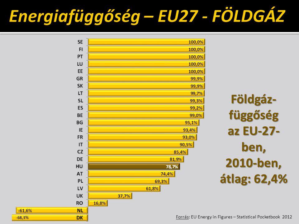 -68,3% Földgáz- függőség az EU-27- ben, 2010-ben, átlag: 62,4% Forrás: EU Energy in Figures – Statistical Pocketbook 2012