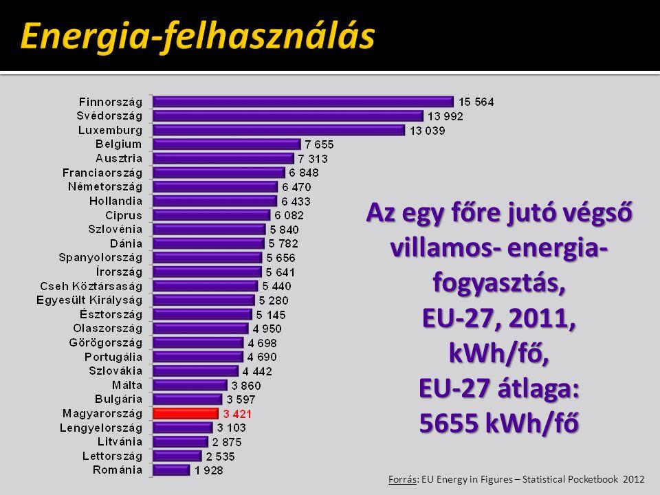 Az egy főre jutó végső villamos- energia- fogyasztás, EU-27, 2011, kWh/fő, EU-27 átlaga: 5655 kWh/fő Forrás: EU Energy in Figures – Statistical Pocketbook 2012