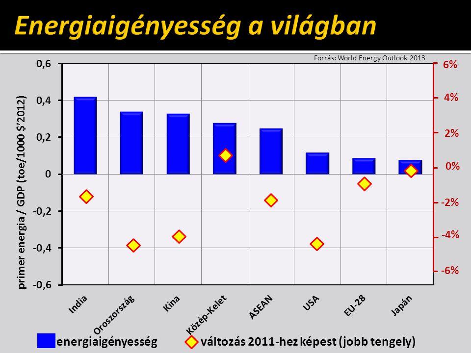 primer energia / GDP (toe/1000 $'2012) energiaigényesség változás 2011-hez képest (jobb tengely) 6% 4% 2% 0% -2% -4% -6% Forrás: World Energy Outlook 2013