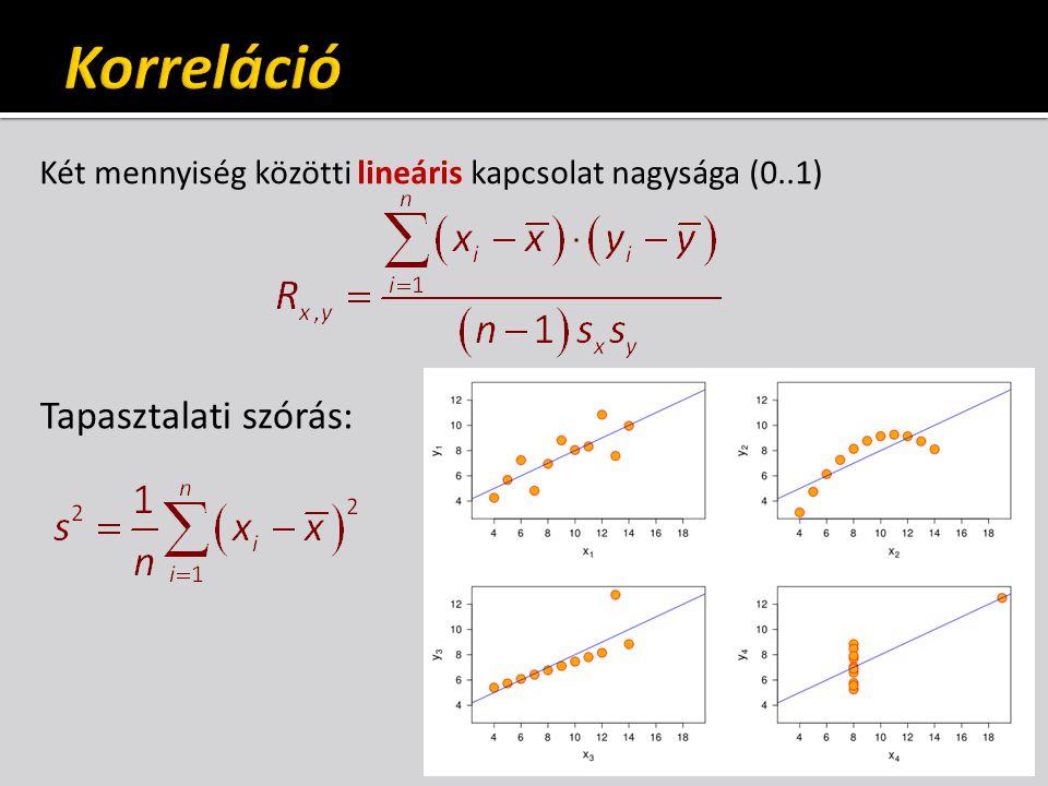 Két mennyiség közötti lineáris kapcsolat nagysága (0..1) Tapasztalati szórás: