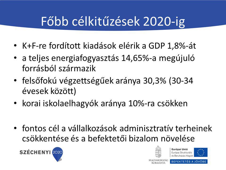 Főbb célkitűzések 2020-ig K+F-re fordított kiadások elérik a GDP 1,8%-át a teljes energiafogyasztás 14,65%-a megújuló forrásból származik felsőfokú vé