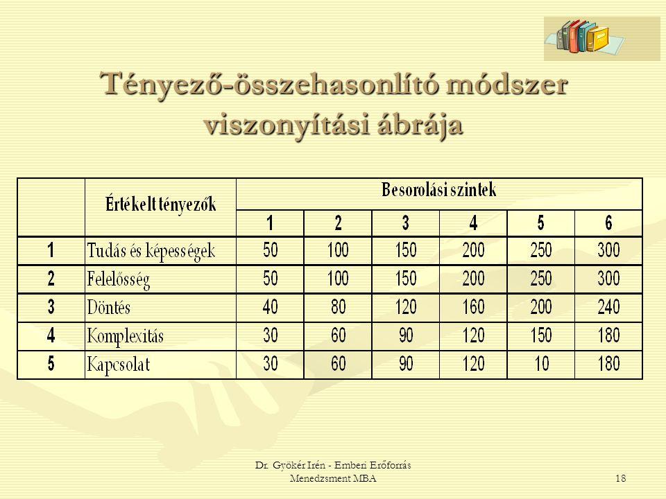 Dr. Gyökér Irén - Emberi Erőforrás Menedzsment MBA18 Tényező-összehasonlító módszer viszonyítási ábrája