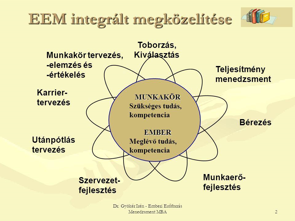 Dr. Gyökér Irén - Emberi Erőforrás Menedzsment MBA2 EEM integrált megközelítése Munkakör tervezés, -elemzés és -értékelés Karrier- tervezés Toborzás,