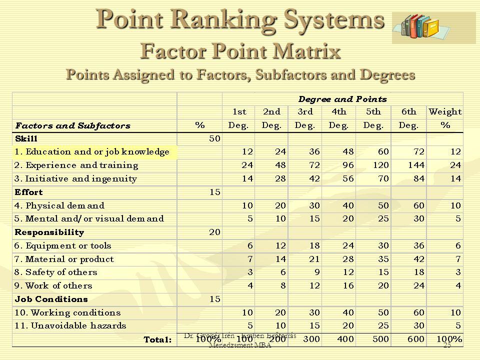 Dr. Gyökér Irén - Emberi Erőforrás Menedzsment MBA25 Point Ranking Systems Factor Point Matrix Points Assigned to Factors, Subfactors and Degrees